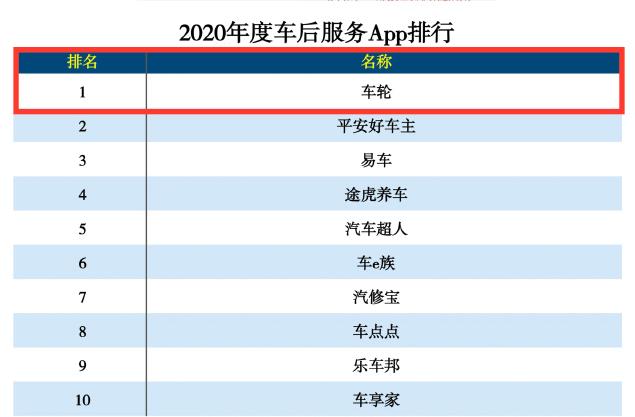 2020年权威APP分类榜排名揭晓 车轮APP雄踞车后服务类榜首