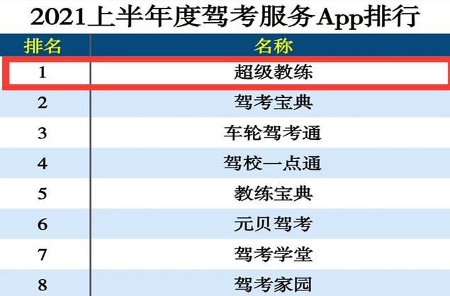 权威媒体APP上半年排名揭晓超级教练APP车轮APP双雄聚首